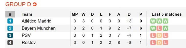 Robben rực sáng, Bayern cắt mạch 3 trận không thắng - ảnh 16