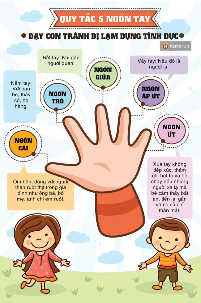 Quy tắc 5 ngón tay: Giúp trẻ nhỏ biết cách ứng xử đề phòng nguy cơ bị xâm hại tình dục - Ảnh 1.