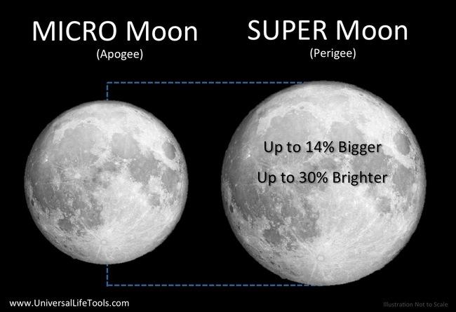 Mặt trăng sẽ lớn hơn trăng tròn bình thường 14% và sáng hơn 30%.