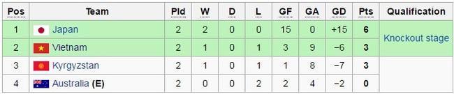 U16 Việt Nam ngược dòng thần kỳ trước Australia ở VCK U16 châu Á - Ảnh 4.