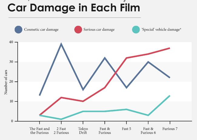 Sau 7 phim, bạn sẽ bất ngờ với mức độ phá làng phá xóm của loạt Fast and Furious - Ảnh 1.