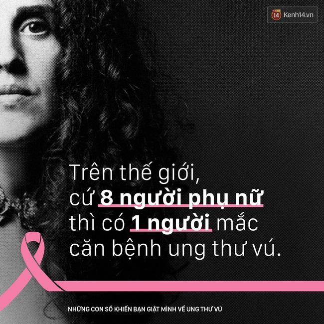 Ung thư vú - những con số khiến bạn giật mình - Ảnh 1.