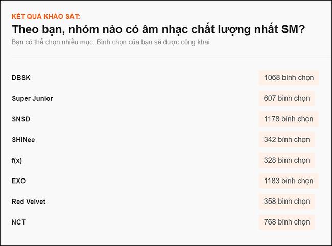 Fan Việt xếp hạng idolgroup SM dựa trên chất lượng âm nhạc ra sao? - Ảnh 1.