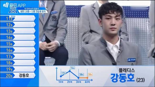 Hot boy nháy mắt và Hoàng tử lai tranh nhau vị trí số 1 tại Produce 101 - Ảnh 12.