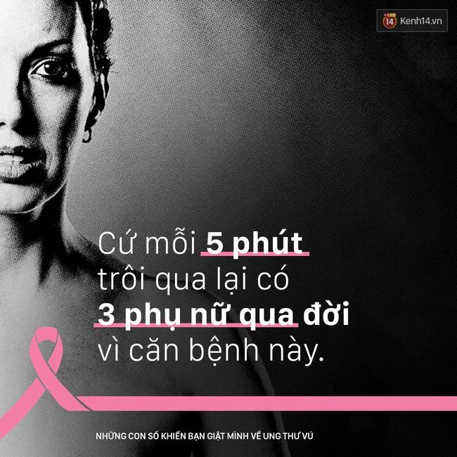 Ung thư vú - những con số khiến bạn giật mình - Ảnh 3.
