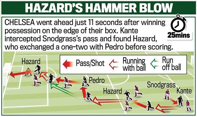 Chelsea hơn Tottenham 10 điểm, thẳng tiến tới ngai vàng - Ảnh 9.