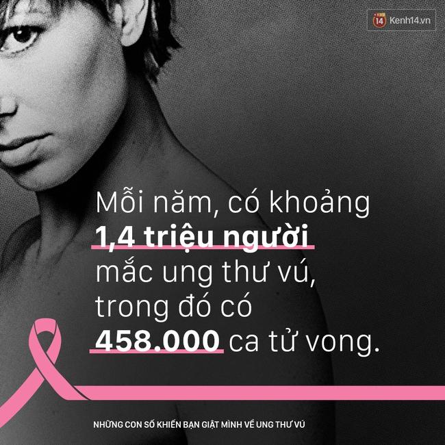 Ung thư vú - những con số khiến bạn giật mình - Ảnh 4.