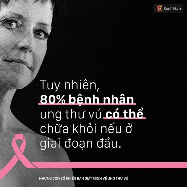Ung thư vú - những con số khiến bạn giật mình - Ảnh 5.