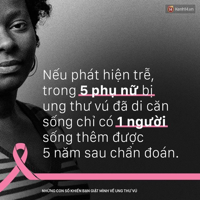 Ung thư vú - những con số khiến bạn giật mình - Ảnh 6.