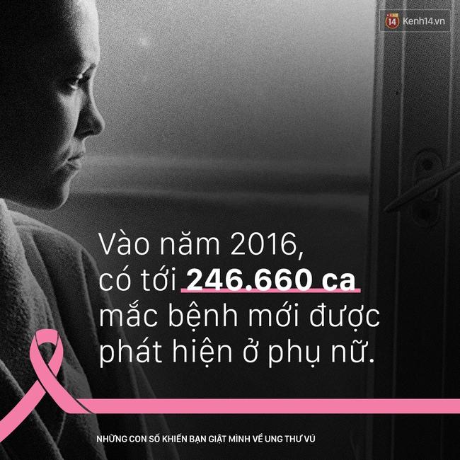 Ung thư vú - những con số khiến bạn giật mình - Ảnh 7.