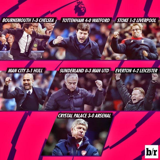 Ảnh chế: Wenger ngồi ghế điện sau trận thua 0-3 của Arsenal - Ảnh 1.