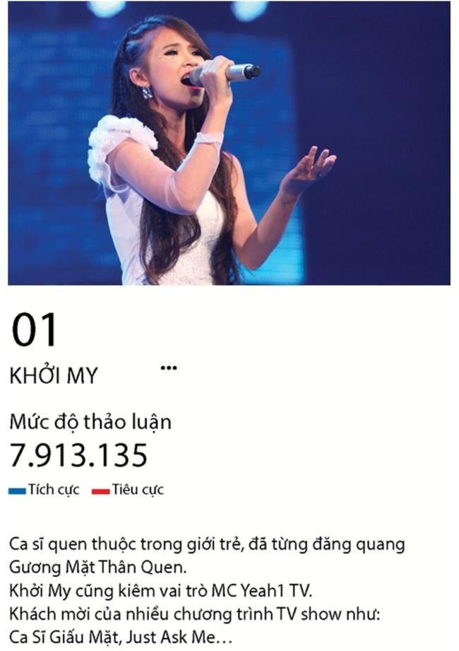 Hari Won, Hà Hồ, Ngọc Trinh bị bàn luận tiêu cực nhiều nhất trên mạng xã hội năm qua! - Ảnh 5.