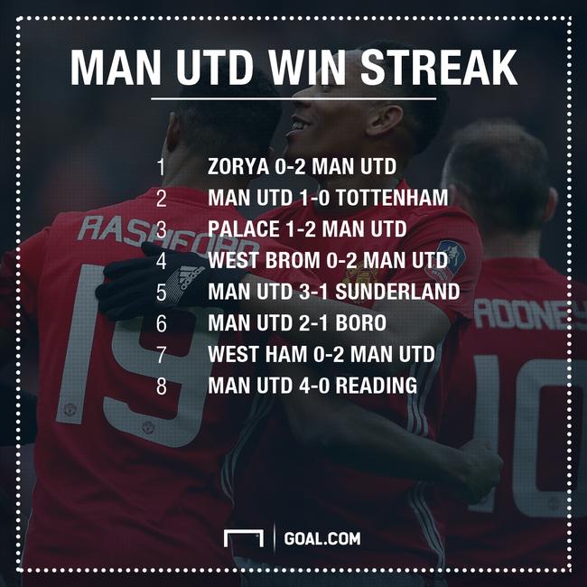 Sau 7 năm, Man Utd mới có được thành tích ấn tượng này - Ảnh 3.