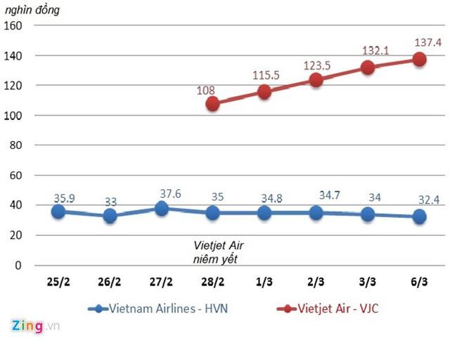 Vietjet vượt Vietnam Airlines, trở thành hãng hàng không lớn nhất VN - Ảnh 2.