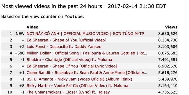 Nơi này có anh (Sơn Tùng M-TP) chính là MV được xem nhiều nhất thế giới trong 24 giờ qua! - Ảnh 1.