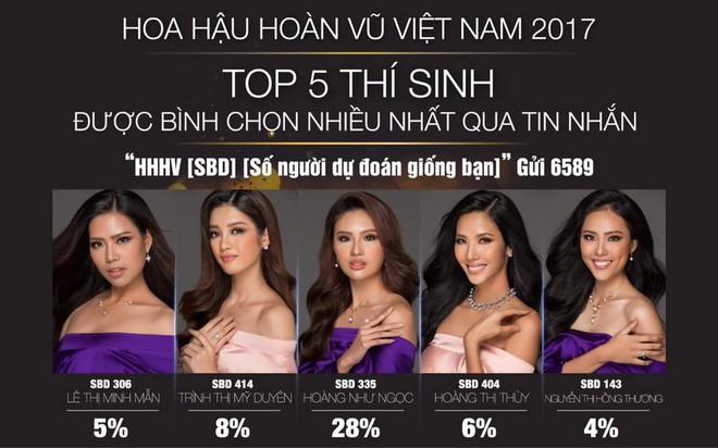 Hoa hậu Hoàn vũ VN: Hoàng Thùy được bình chọn gấp 17 lần Mâu Thủy qua tin nhắn! - Ảnh 2.
