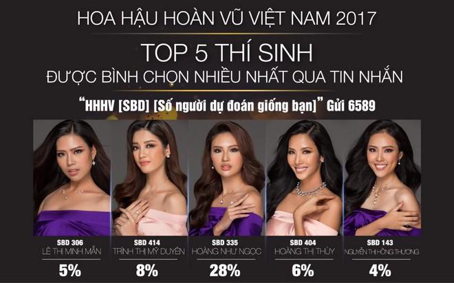 Thật bất ngờ, Hoàng Thùy không phải là thí sinh được nhắn tin bình chọn nhiều nhất Hoa hậu Hoàn vũ VN - Ảnh 2.