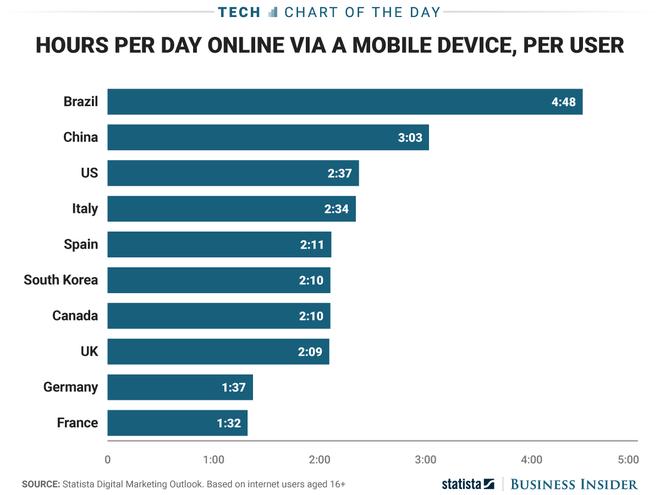 Quốc gia nào nghiện sử dụng smartphone nhất? Câu trả lời sẽ khiến bạn bất ngờ đấy - Ảnh 3.