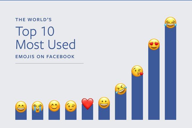 Khi chúng ta vẫn thích :)) và =)) thì ở tây họ mê những emoji này cơ - Ảnh 2.