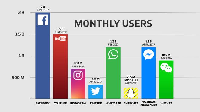 Facebook vừa chào đón thành viên thứ 2 tỉ, và bạn sẽ bất ngờ vì độ lớn của nó - Ảnh 2.
