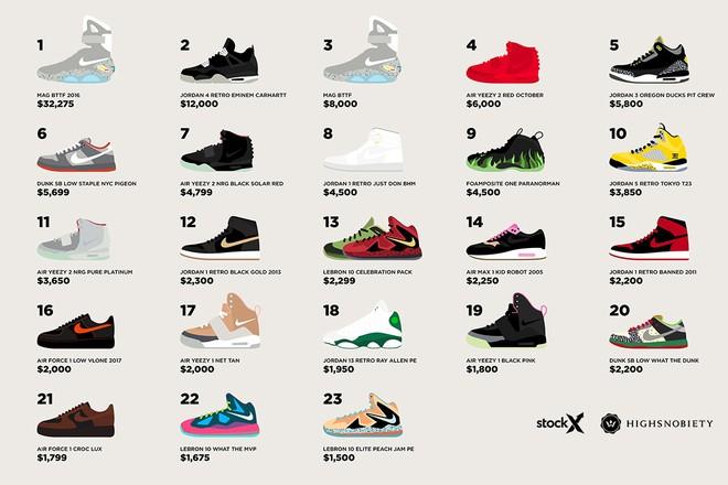 Danh sách hot nhất lúc này: 23 đôi sneakers Nike hiếm nhất mọi thời đại - Ảnh 2.