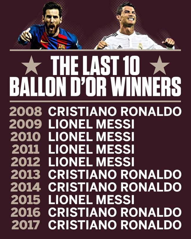 Tỷ số năm 2012 là 4-1 và tưởng chừng Ronaldo không bao giờ đuổi kịp Messi - ảnh 3