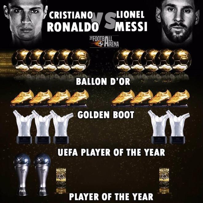 Tỷ số năm 2012 là 4-1 và tưởng chừng Ronaldo không bao giờ đuổi kịp Messi - ảnh 5