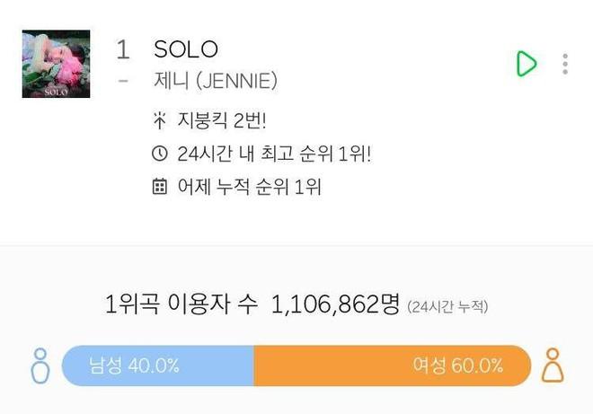 Tân binh Jennie (BlackPink) xô đổ nhiều kỉ lục với loạt thành tích không tưởng sau 24 giờ debut solo - Ảnh 6.