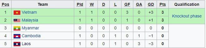Cập nhật: Thắng tối thiểu Campuchia, Malaysia ngước nhìn Việt Nam trên bảng xếp hạng - Ảnh 3.