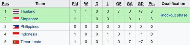 Ghi 6 bàn trong một trận, tiền đạo Thái Lan có cơ hội phá vỡ kỷ lục vô tiền khoáng hậu của AFF Cup - ảnh 2
