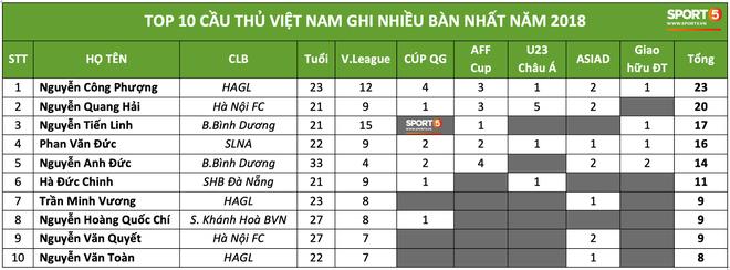 Công Phượng là cầu thủ Việt Nam ghi nhiều bàn thắng nhất trong năm 2018 - ảnh 1