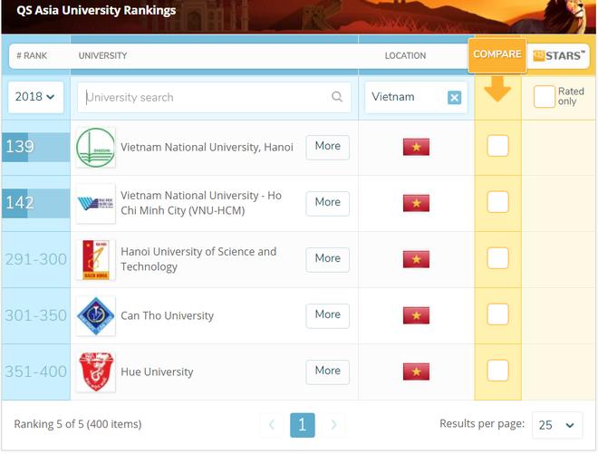 4 trường đại học của Việt Nam lọt top 350 trường tốt nhất Châu Á - Ảnh 1.