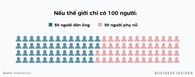 Chuyện gì sẽ xảy ra nếu thế giới chỉ có 100 người? - ảnh 1