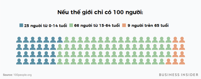 Chuyện gì sẽ xảy ra nếu thế giới chỉ có 100 người? - ảnh 2