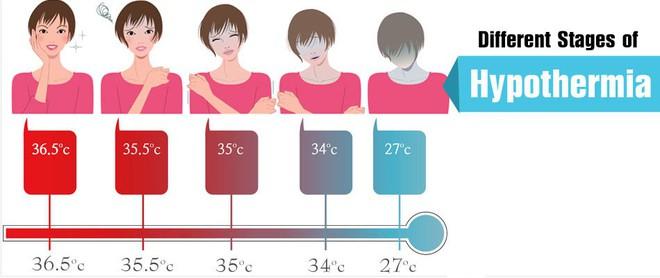 Những bệnh nguy hiểm nhưng rất dễ mắc phải khi trời lạnh - ảnh 1