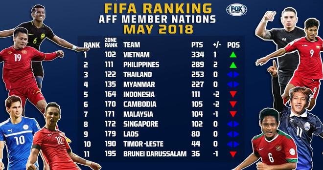 BXH FIFA tháng 5/2018: Đội tuyển Việt Nam xếp trên Thái Lan tới 20 bậc - ảnh 1