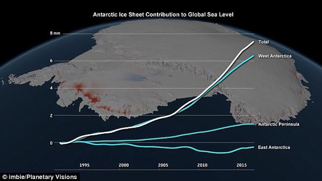 Không thể tưởng tượng - chỉ trong 25 năm, lượng băng tan tại Nam Cực đã lên tới 3 nghìn tỷ tấn! - ảnh 2