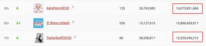 Katy Perry vượt mặt Taylor Swift trở thành nữ nghệ sĩ được theo dõi nhiều nhất trên Youtube - Ảnh 2.