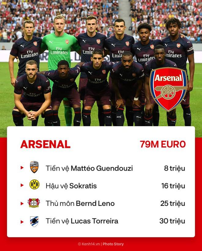 Premier League càng hấp dẫn bởi sự mạnh tay tại Phiên chợ hè của các đội bóng này - ảnh 8