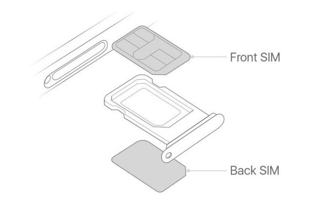 Vì sao nói SIM kép trên iPhone XS và XS Max chỉ có tác dụng làm màu? - ảnh 2
