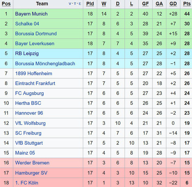 James Rodriguez ghi bàn và kiến tạo trong chiến thắng của Bayern - Ảnh 10.