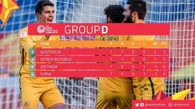HLV U23 Australia dành lời có cánh cho U23 Việt Nam - ảnh 3