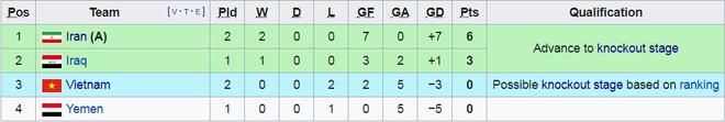 Việt Nam 0-2 Iran: Cửa đi tiếp chưa hoàn toàn đóng sập với thầy trò Park Hang-seo - Ảnh 3.