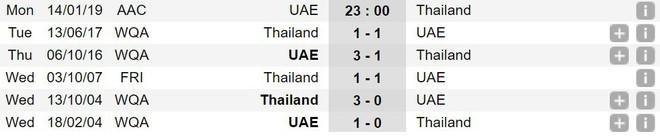 Trực tiếp UAE 0-0 Thái Lan (lượt cuối vòng bảng Asian Cup 2019): Đại diện Đông Nam Á chơi tấn công đầy tốc độ - ảnh 3