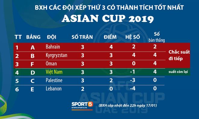Cập nhật Asian Cup 2019: Oman giành vé đi tiếp, Việt Nam tiếp tục nín thở chờ đợi - Ảnh 1.