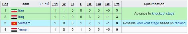 Thủng lưới ở phút cuối cùng, đội tuyển Việt Nam nhận thất bại cay đắng trong trận ra quân tại Asian Cup 2019 - Ảnh 3.