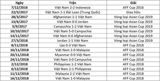 Chuỗi trận bất bại dài nhất thế giới của ĐT Việt Nam chính thức chấm dứt - Ảnh 1.