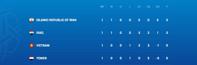 Việt Nam vs Iran: Cựu đội trưởng Iran xem thường đội tuyển Việt Nam- Ảnh 2.