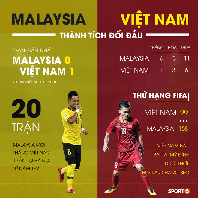 Trận Việt Nam – Malaysia là cột mốc đặc biệt: Tròn 2 năm HLV Park Hang-seo từ người thừa trở thành chữ ký triệu đô - ảnh 4