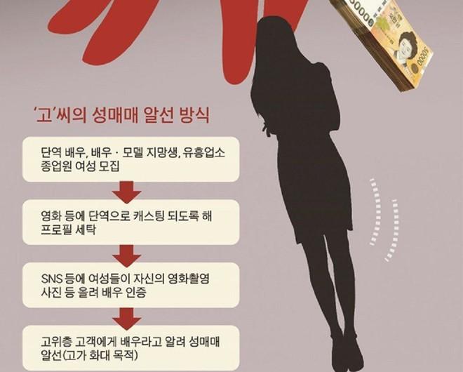 2019 - năm đáng sợ nhất của showbiz Hàn: Bí mật kinh thiên động địa bị phơi bày, những cái chết khiến dư luận bàng hoàng - ảnh 7